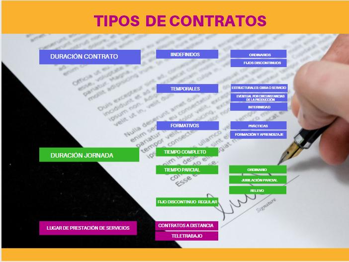 Los 7 Tipos De Contratos De Trabajo España